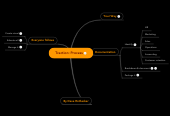 Mind map: Traction: Process