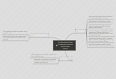 Mind map: Extended Essay MInd Map