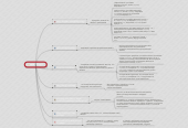 Mind map: класс Object