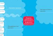 Mind map: Причини виробничого травматизму та професійної захворюваності