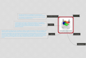 Mind map: Cinco Principios para Diseñar Interfaces
