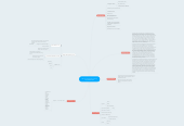 Mind map: The Year of the Hangman By:
