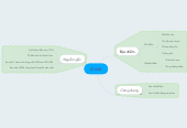 Mind map: Ổ SSD