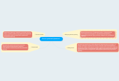 Mind map: Етапи проектної діяльності