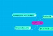 Mind map: The Ozone Hole
