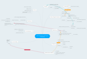 Mind map: Web Awareness and Digital