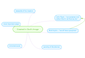 Mind map: Created in God's Image