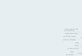 Mind map: Web Awareness