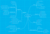 Mind map: TeraCopy