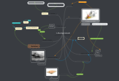 Mind map: La Revolució Industrial