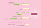Mind map: LearningTheoriesMindmap