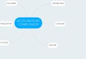Mind map: ACCESORIOS DEL COMPUTADOR