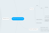 Mind map: Präsentationskonzept