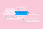 Mind map: Классные правила поведения в интернете.
