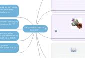 Mind map: ORGANISACIONES DE FAMILIA