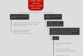 Mind map: Языковые особенности текстов политической рекламы
