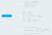Mind map: mSanté & mApps