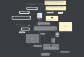 Mind map: Newton's laws