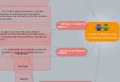 Mind map: CARACTERÍSTICAS DELCONTRATO INDIVIDUAL