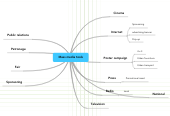 Mind map: Mass media tools