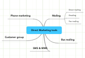 Mind map: Direct Marketing tools