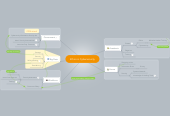 Mind map: Ethics in Cybersecurity