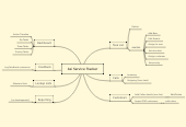Mind map: Asi Service Tracker