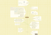 Mind map: Learning Design and Technology MITE 6330