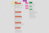 Mind map: Planning for Learning By: Claudia Ponce