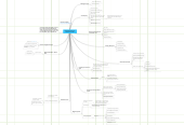 Mind map: Profit Center Ideas For  A Real Estate Office