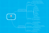 Mind map: Micro Redes