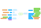 Mind map: imon