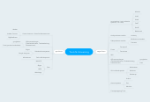Mind map: Tools für E-Learning