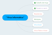 Mind map: ''Virus Informático''