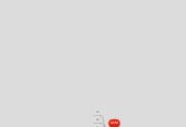 Mind map: Wireless networking