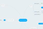 Mind map: Digital Strategy