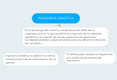 Mind map: INGENIERIA GENETICA