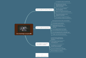 Mind map: How knowledge is acquired