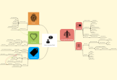 Mind map: Hva vi tror om Gud