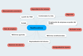 Mind map: Neoliberalismo