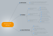 Mind map: DESVIACION  SOCIAL
