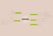 Mind map: Mecanismos de Proteccion