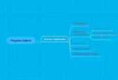 Mind map: Proyecto Cultural