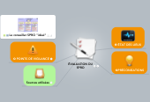 Mind map: ÉVALUATION DU