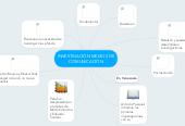 Mind map: INVESTIGACIÓN MEDIOS DE COMUNICACIÓN