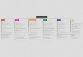 Mind map: BioEd Online / Home Screen