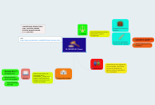 Mind map: EL DERECHO (Fines)