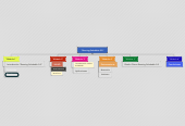 """Mind map: """"Running Saludable 2.0"""""""