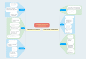 Mind map: variables de MOTOR ASINCRONICO