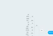 Mind map: 飲食文化交流在台灣